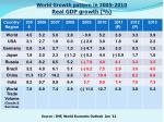 world growth pattern in 2005 2010