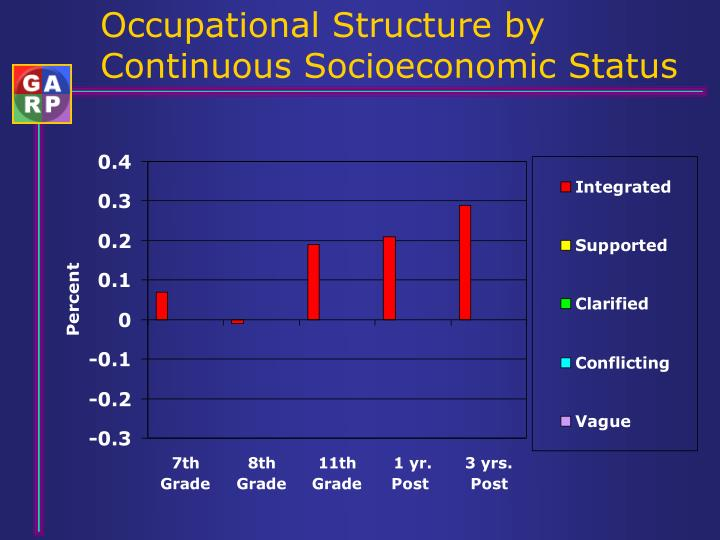 Occupational Structure by Continuous Socioeconomic Status