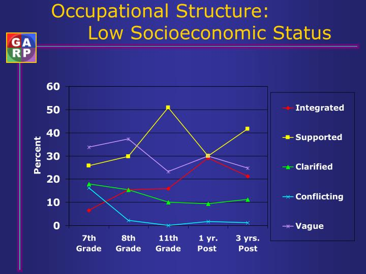 Occupational Structure: