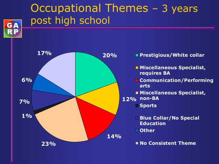 Occupational Themes