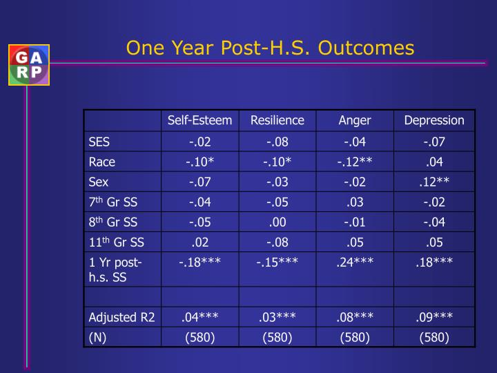 One Year Post-H.S. Outcomes