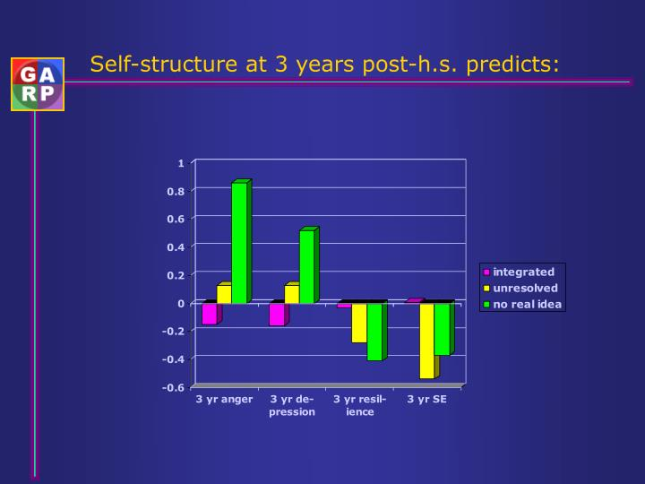 Self-structure at 3 years post-h.s. predicts: