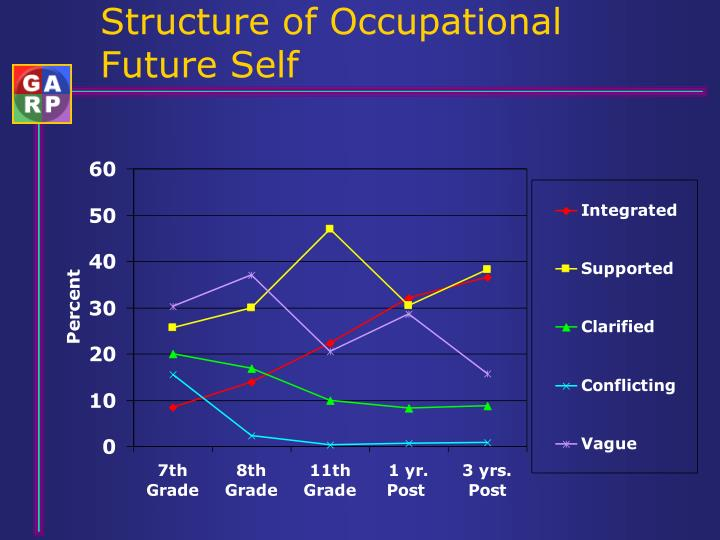 Structure of Occupational Future Self