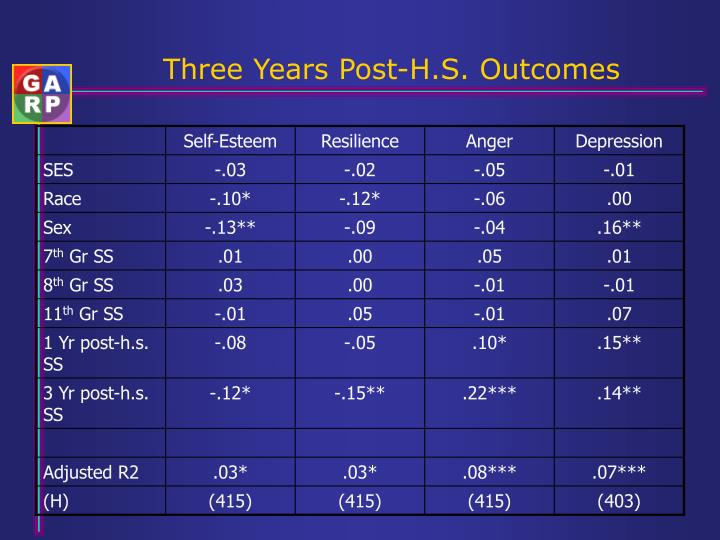 Three Years Post-H.S. Outcomes