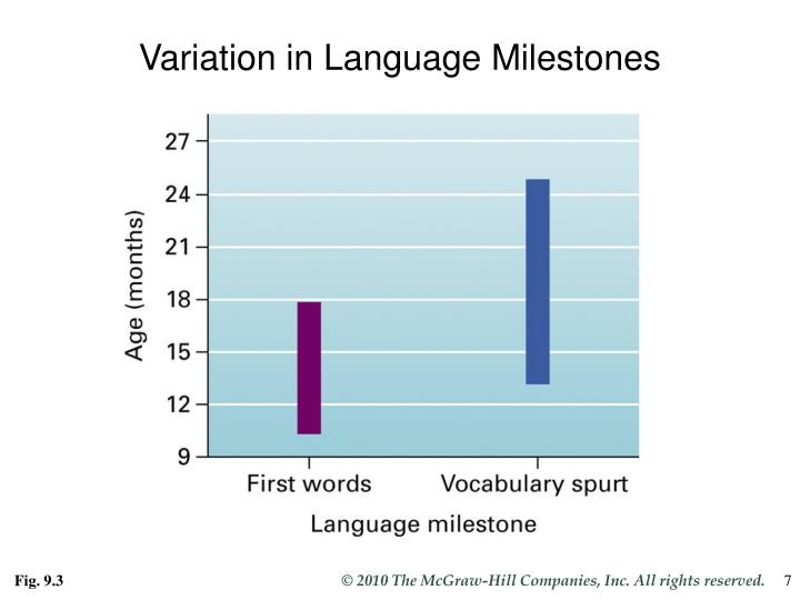 Variation in Language Milestones