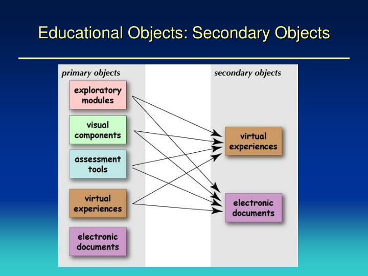 Educational Objects: Secondary Objects