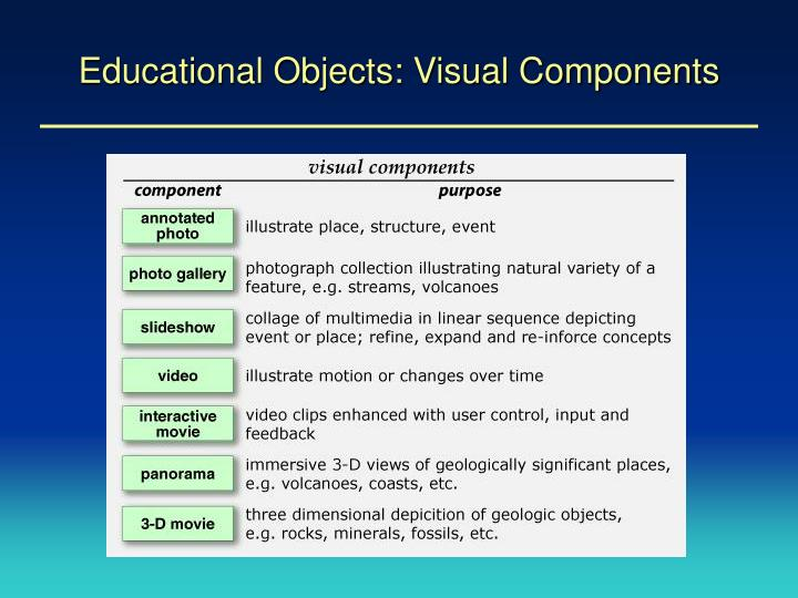 Educational Objects: Visual Components