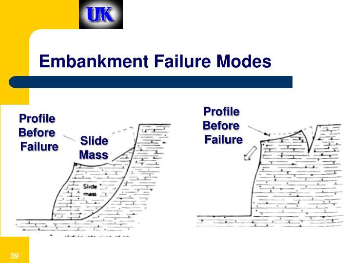 Embankment Failure Modes
