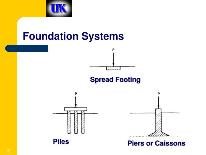 Foundation systems1