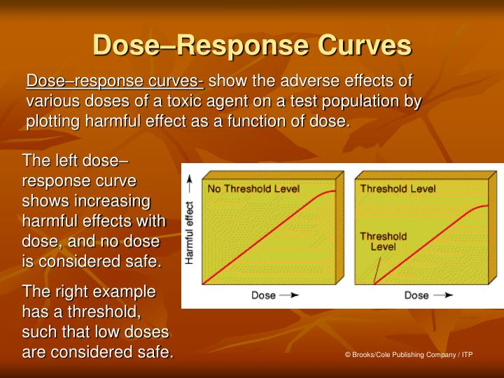 Dose–Response Curves
