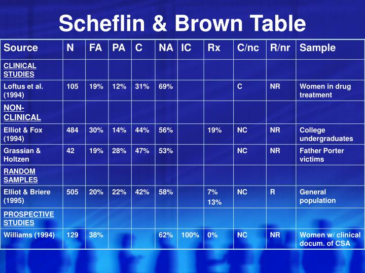 Scheflin & Brown Table