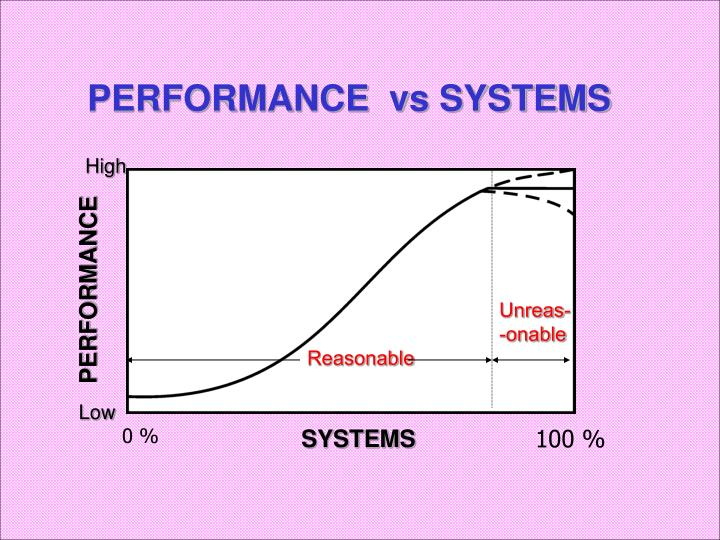 PERFORMANCE  vs SYSTEMS
