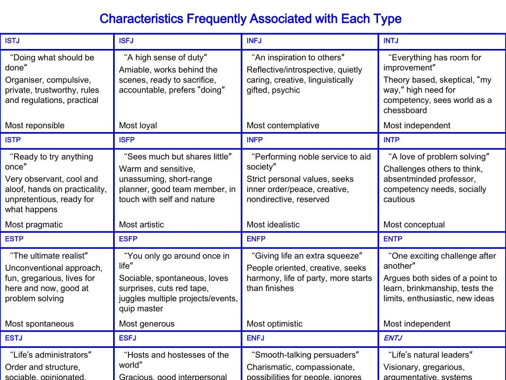 Characteristics Frequently Associated with Each Type