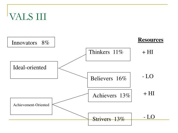 Innovators   8%