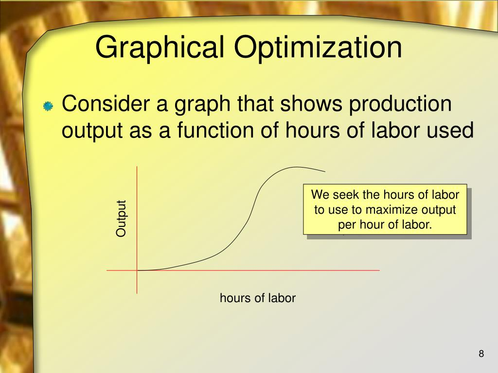 Graphical Optimization