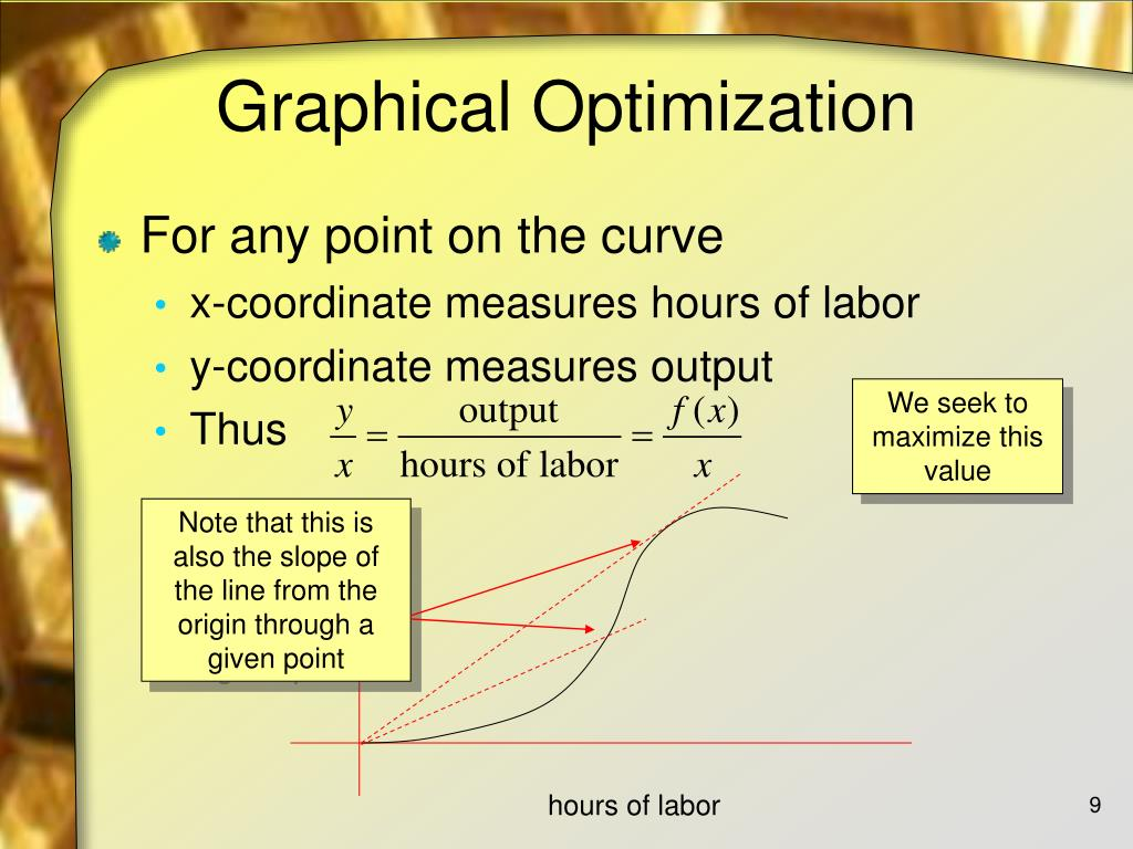 Note that this is also the slope of the line from the origin through a given point