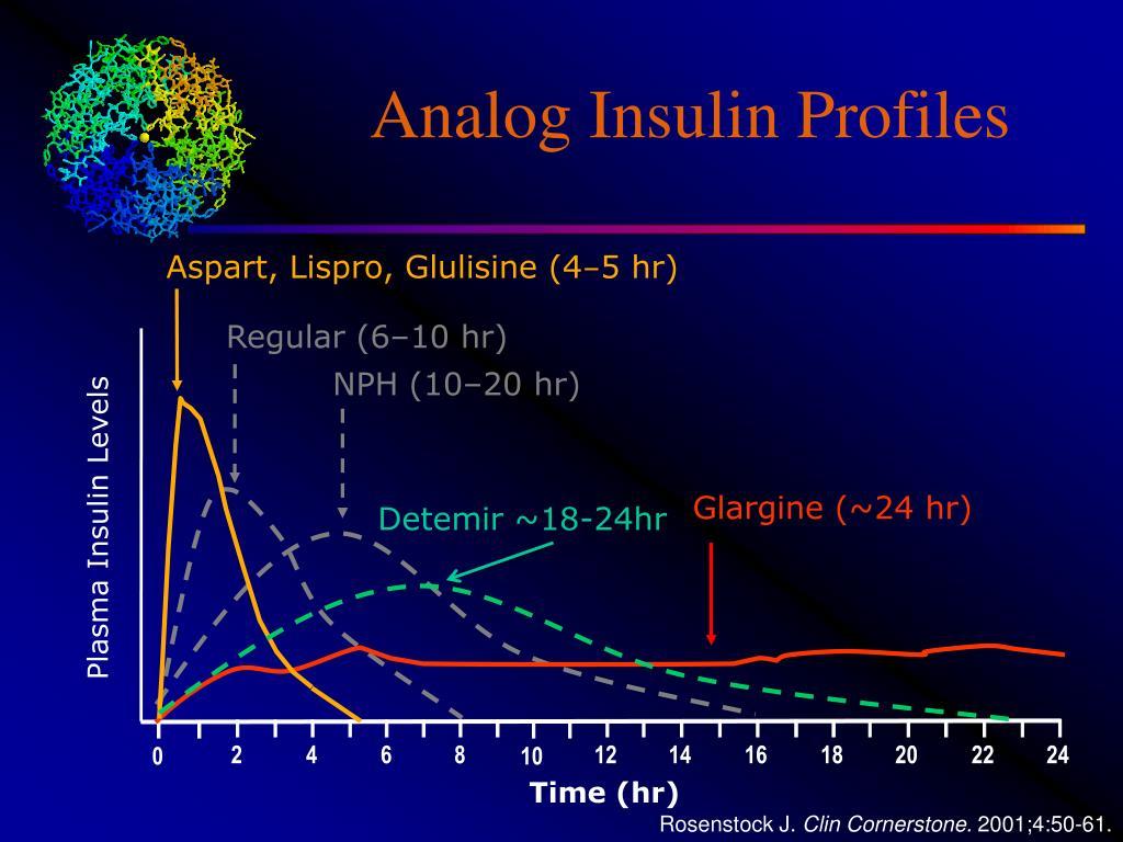 Aspart, Lispro, Glulisine (4