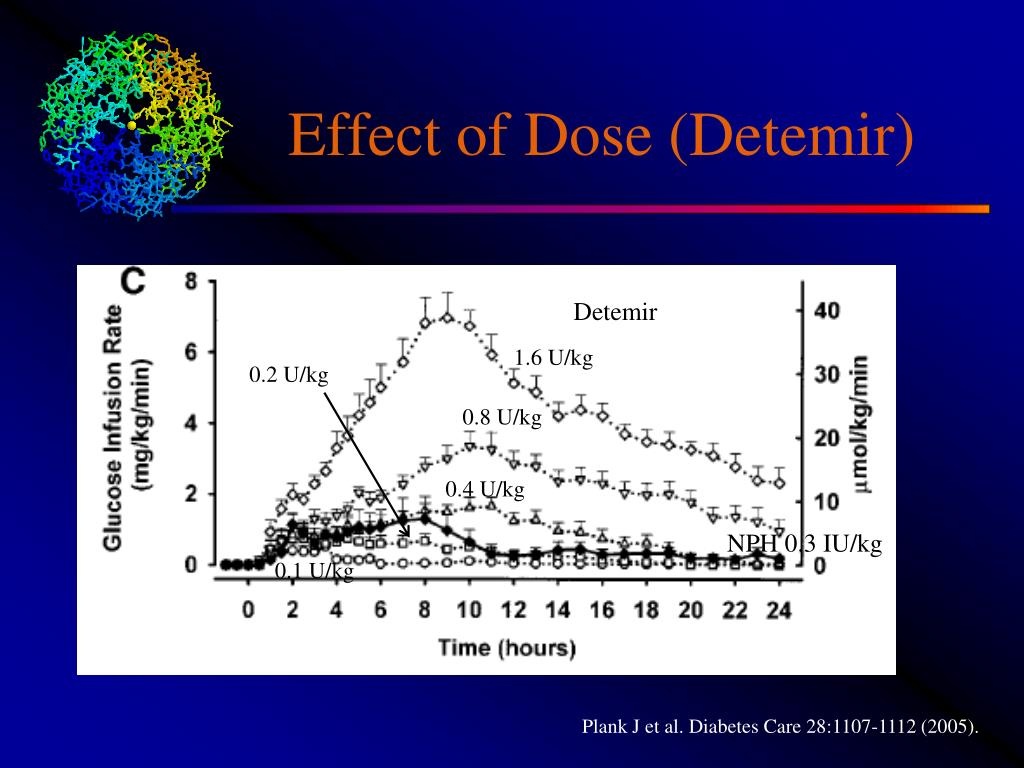 Effect of Dose (Detemir)