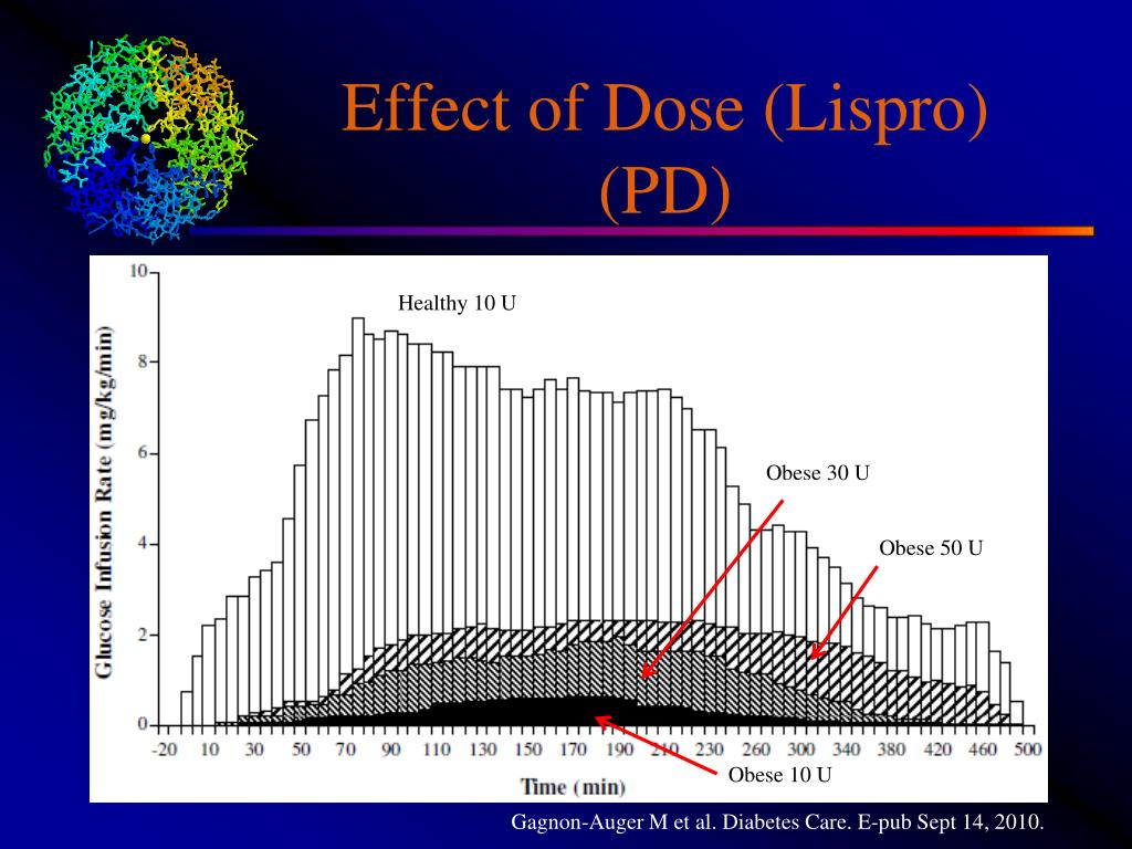Effect of Dose (Lispro) (PD)