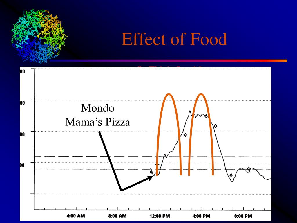 Effect of Food
