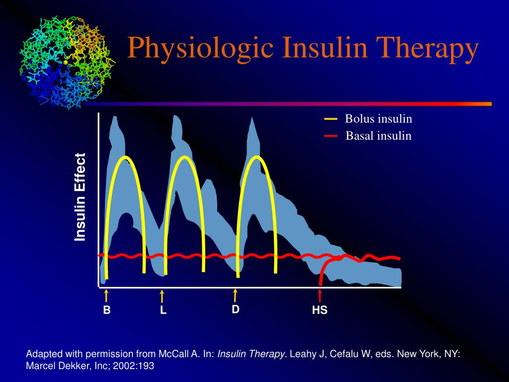 Physiologic Insulin Therapy