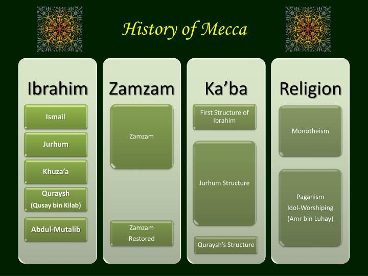 History of mecca