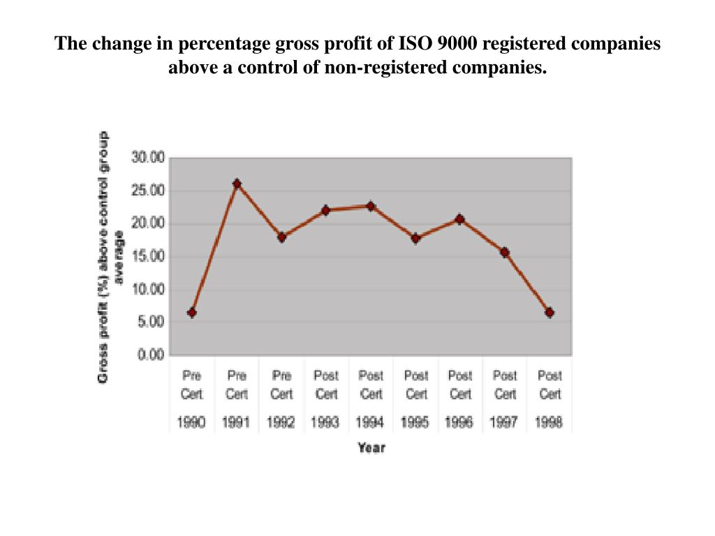 The change in percentage gross profit of ISO 9000 registered companies above a control of non-registered companies.