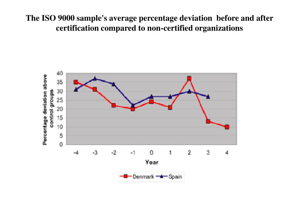 The ISO 9000 sample's average percentage deviation  before and after certification compared to non-certified organizations