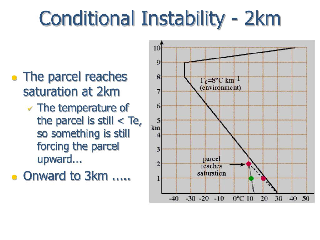 Conditional Instability - 2km