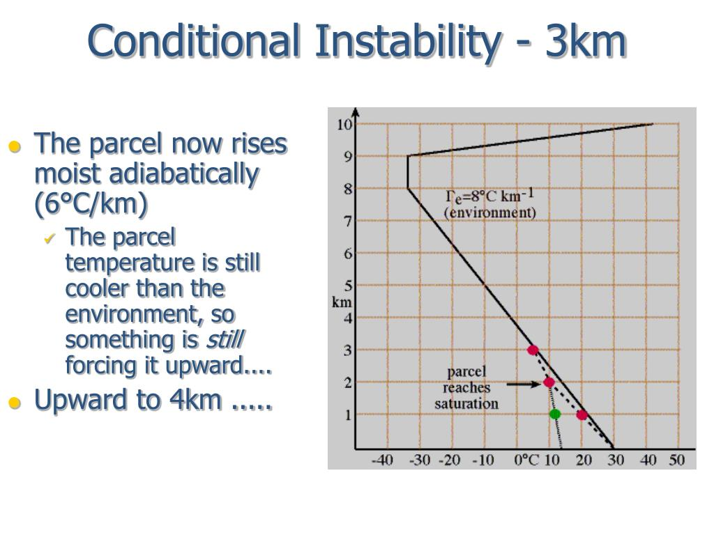 Conditional Instability - 3km