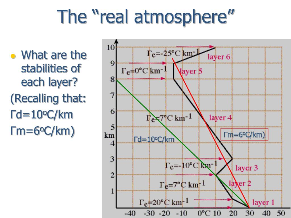"The ""real atmosphere"""