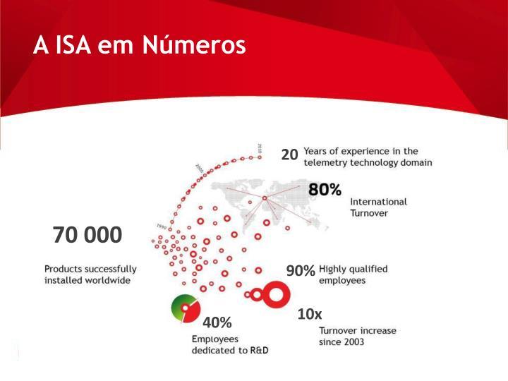 A ISA em Números