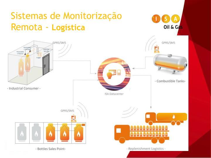 Sistemas de Monitorização Remota -