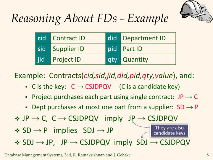 Reasoning About FDs - Example