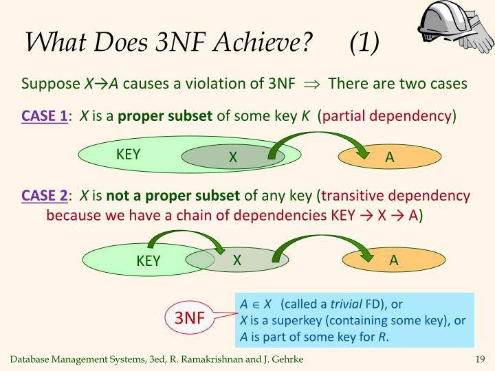 What Does 3NF Achieve?     (1)