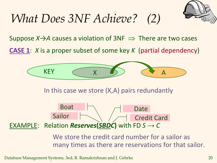 What Does 3NF Achieve?   (2)