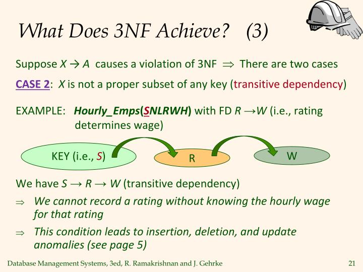 What Does 3NF Achieve?   (3)
