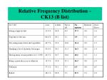 relative frequency distribution ck13 b list