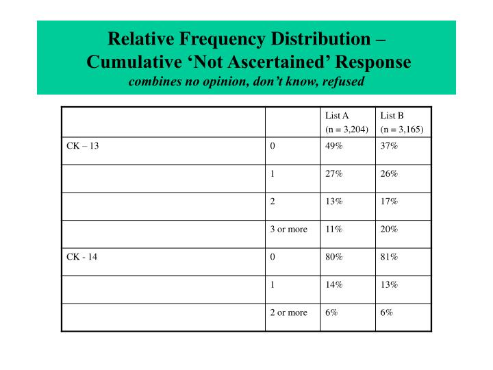Relative Frequency Distribution –