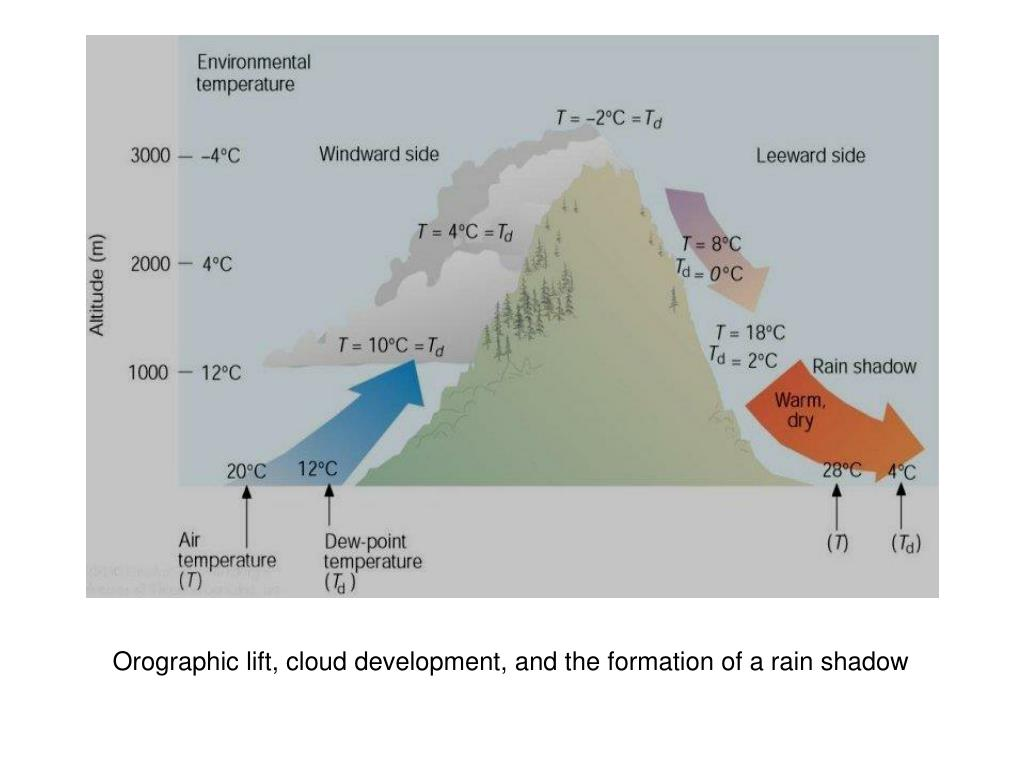 Orographic lift, cloud development, and the formation of a rain shadow