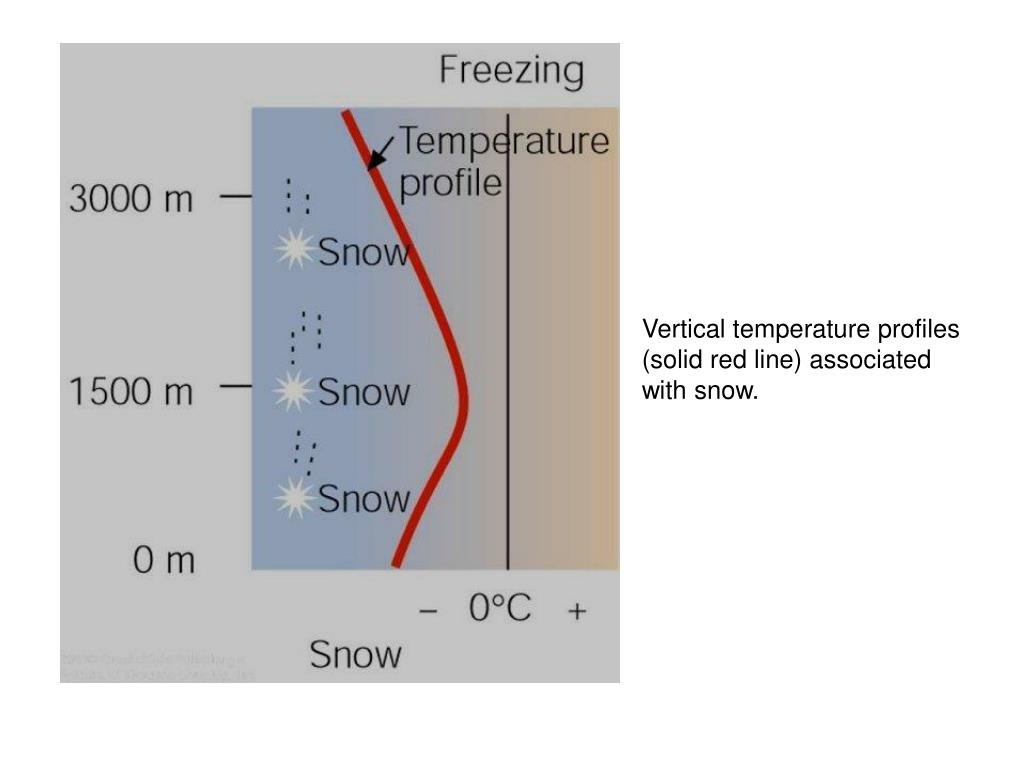 Vertical temperature profiles (solid red line) associated with snow.