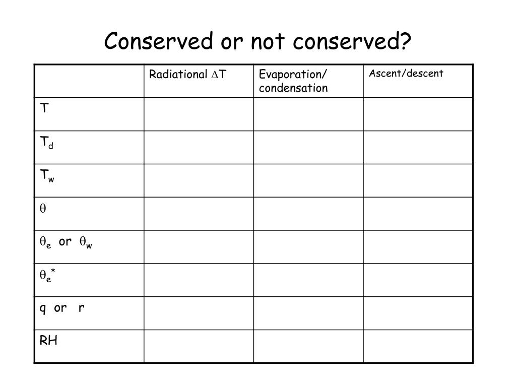 Conserved or not conserved?