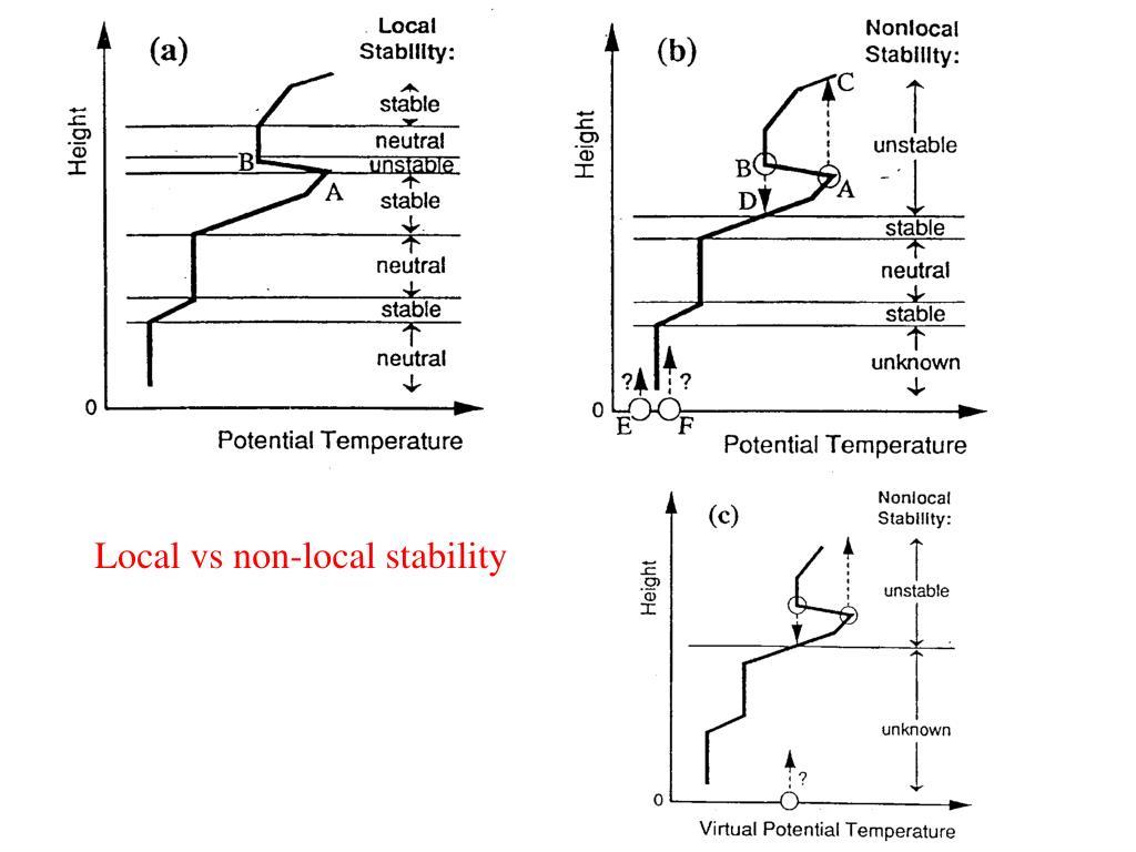 Local vs non-local stability
