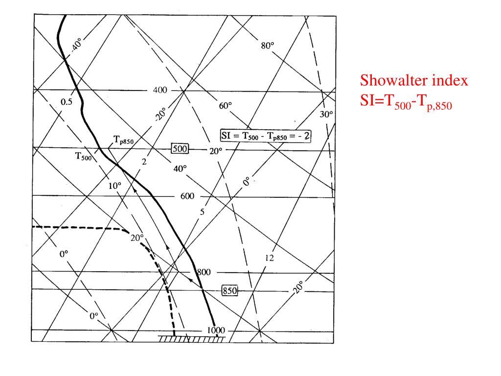 Showalter index