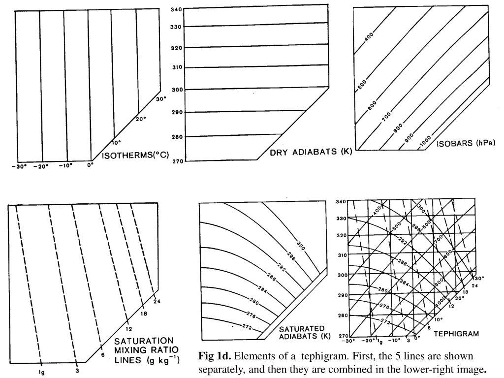 Fig 1d.