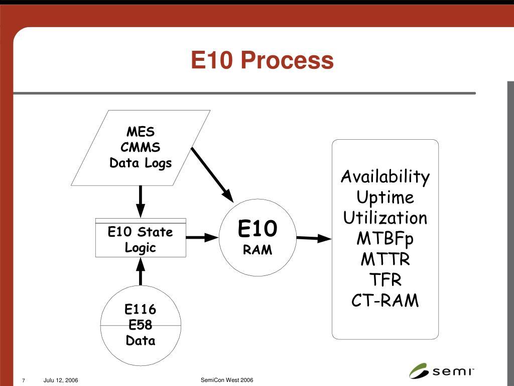 E10 Process
