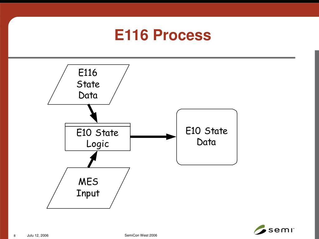 E116 Process