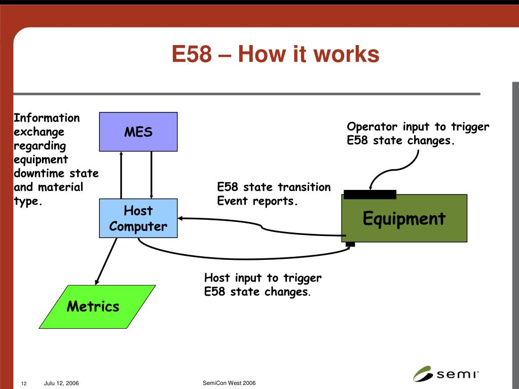 E58 – How it works