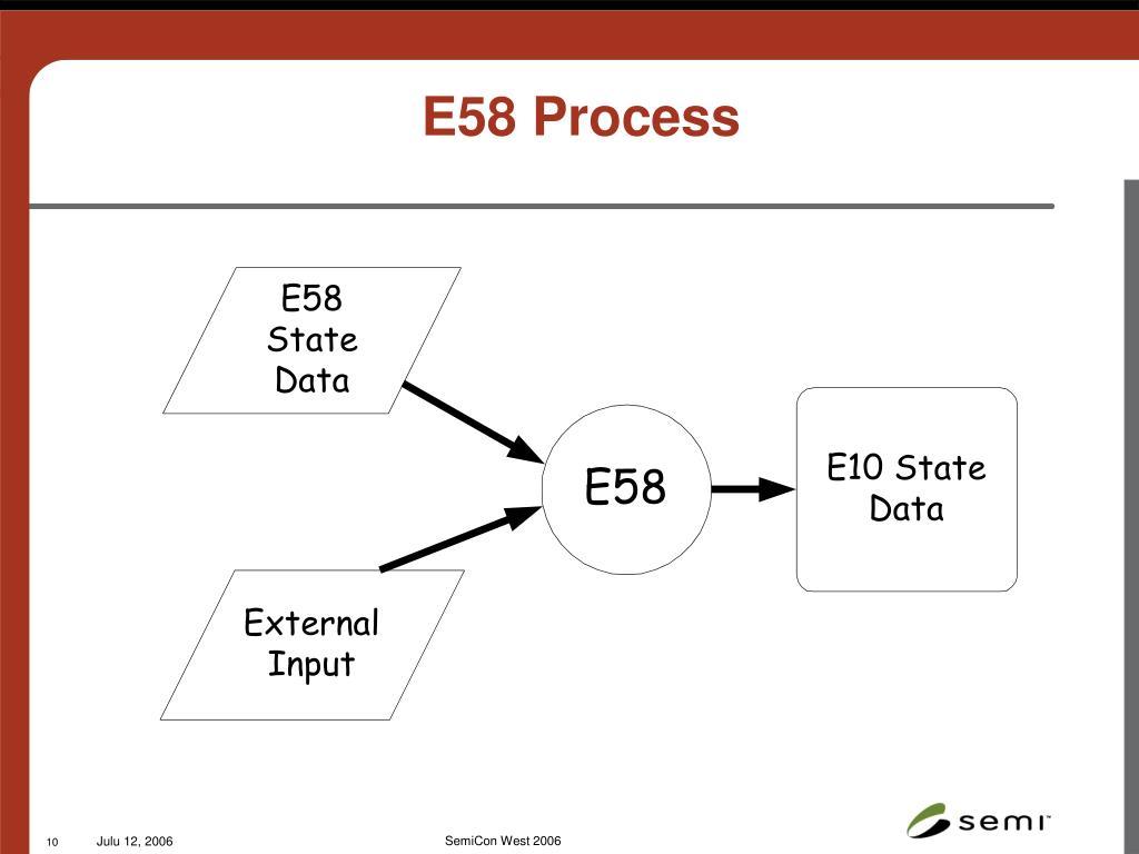 E58 Process