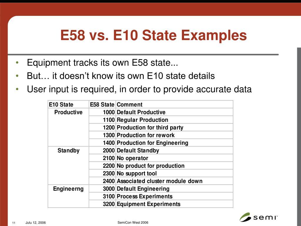 E58 vs. E10 State Examples